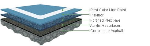product plexiflor