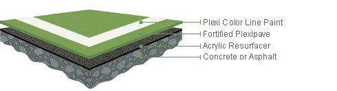 product plexipave