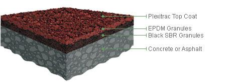product plexitrac accelerator